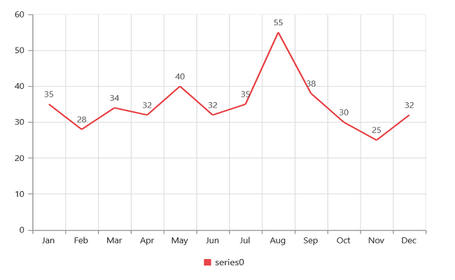 Syncfusion EJ1 AngularJS - Getting started for Chart