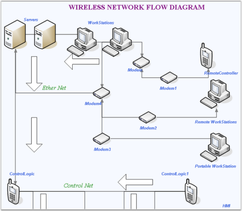 Diagram asp classic syncfusion diagram web control helps achieve high level of interaction with the end users making it the most preferred front end designer ccuart Images