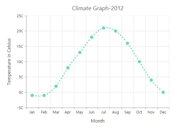 Chart types |Chart | ASP NET CORE | Syncfusion