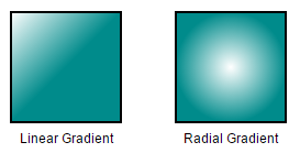 the gradient effect to that node
