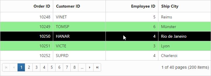 Row | Grid | ASP NET Webforms | Syncfusion