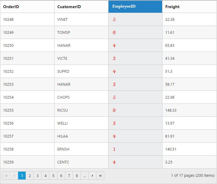 Columns | Grid | ASP NET MVC | Syncfusion