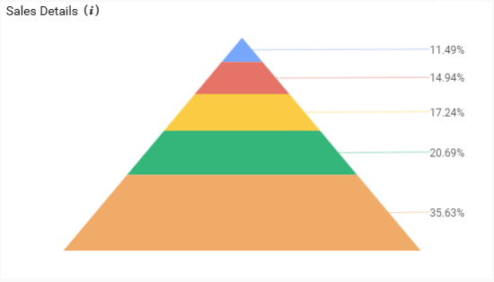 configure and format pyramid chart with syncfusion