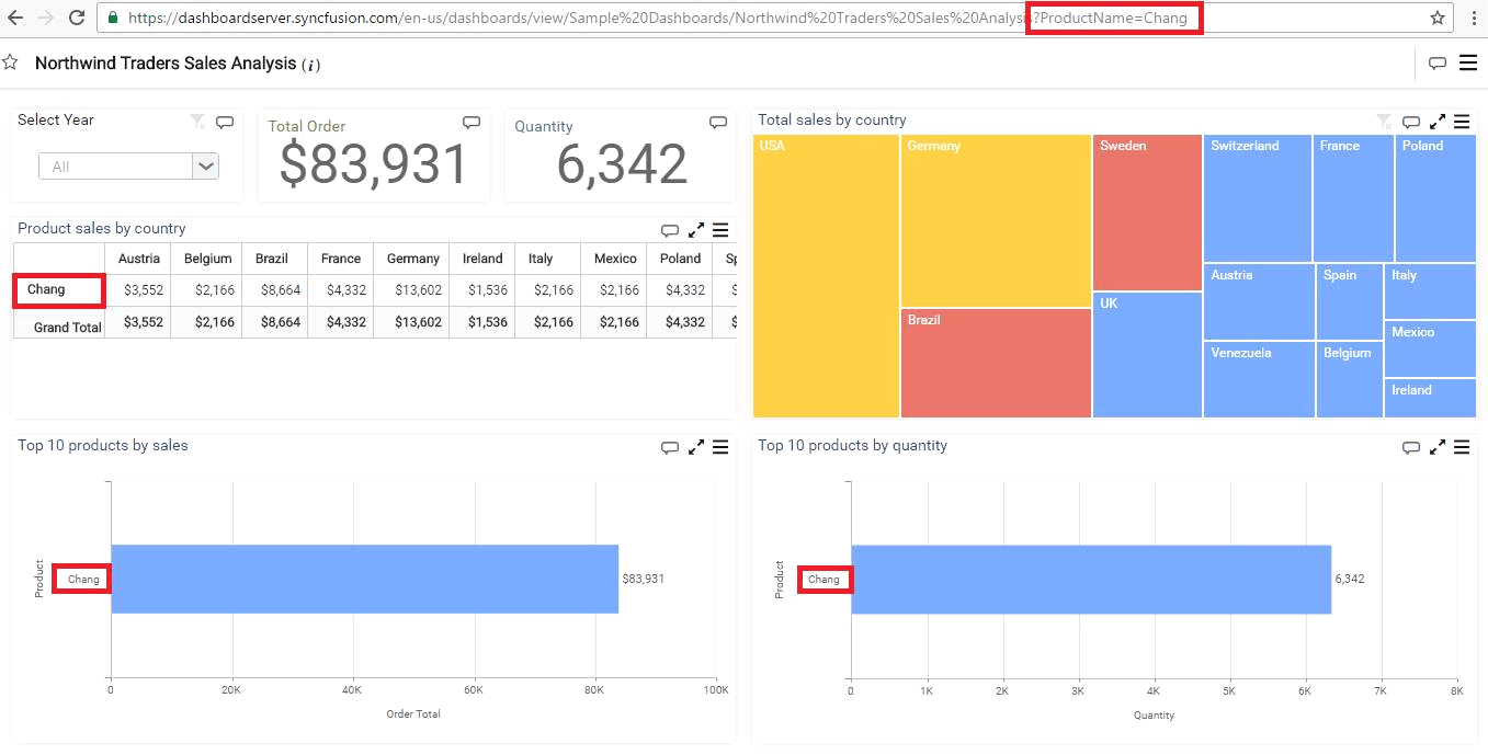 Filtering Views using URL Parameters | Syncfusion Dashboard