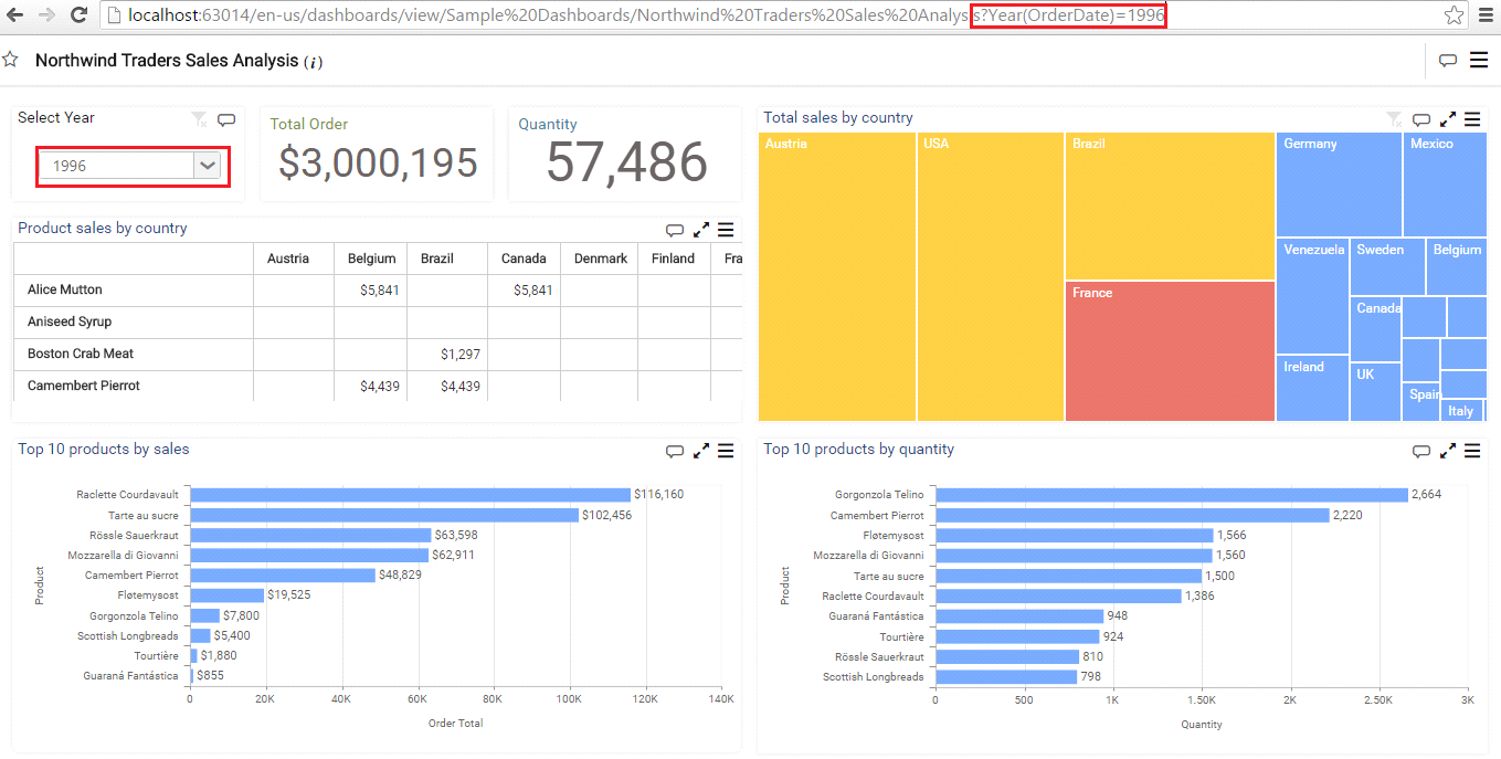 Filtering Views using URL Parameters | Syncfusion Dashboard Viewer