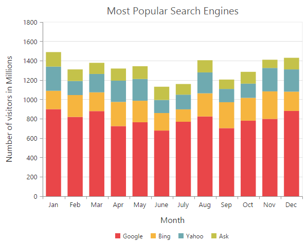 how to add more bars on google chart