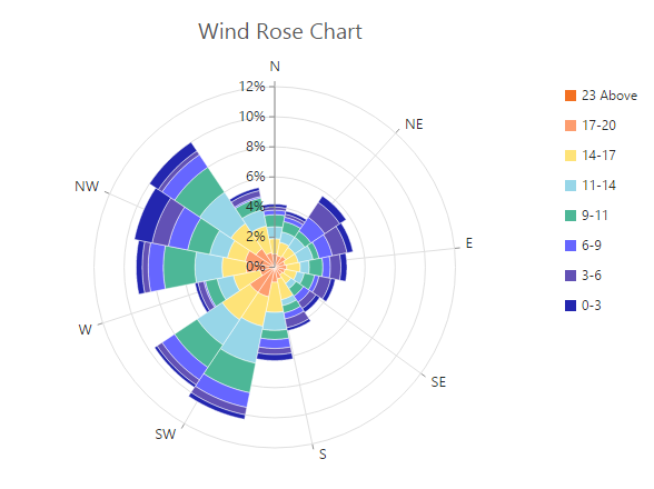 Chart types click here to view the polar wind rose chart online demo sample ccuart Choice Image