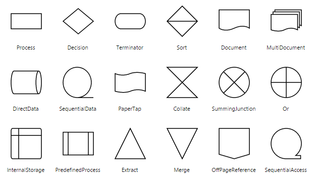 Pick the type of node among the predefined nodes and shapes the list of flow shapes are as follows ccuart Gallery