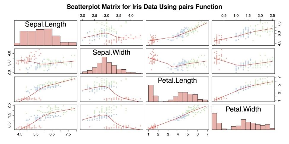 Charts for Three or More Variables | Essential Predictive