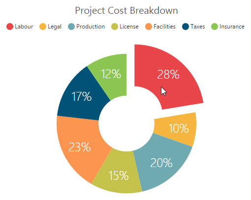 React Donut Chart Examples