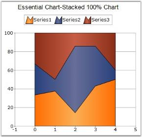 Chart-Types   Windows Forms   Syncfusion