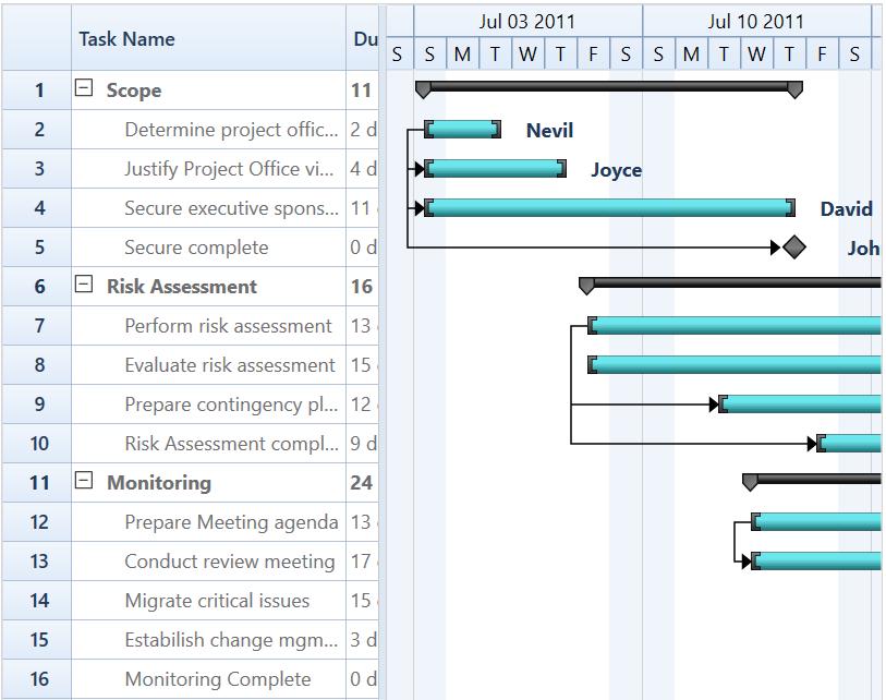 Data Binding| Gantt | Wpf | Syncfusion