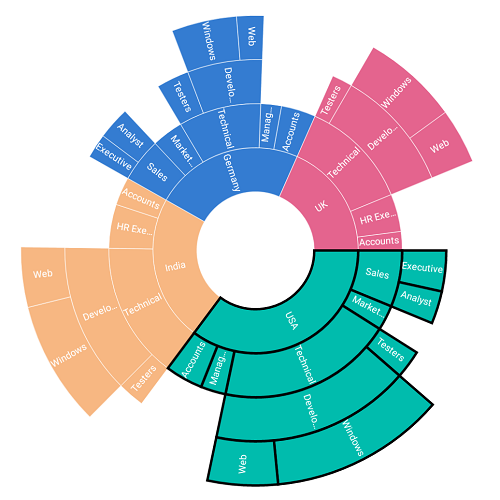 Selection In Xamarin Sunburst Chart Control
